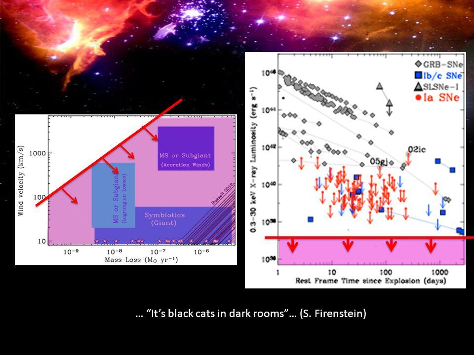 … It's black cats in dark rooms … (S. Firenstein)