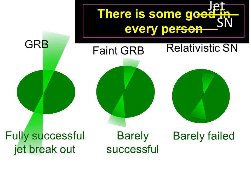 GRB Faint GRB Relativistic SN Fully successful jet break out Barely successful Barely failed There is some good in every person Jet SN