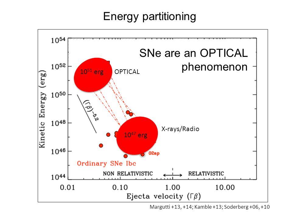 Margutti +13, +14; Kamble +13; Soderberg +06, +10 Energy partitioning SNe are an OPTICAL phenomenon 10 51 erg OPTICAL 10 47 erg X-rays/Radio