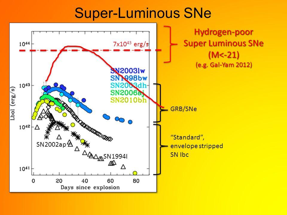 SN1994I SN2002ap GRB/SNe Standard , envelope stripped SN IbcHydrogen-poor Super Luminous SNe (M<-21) (e.g.