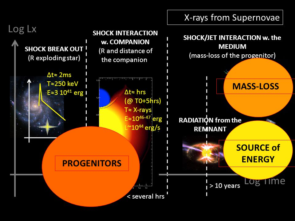 RADIATION from the REMNANT X-rays from Supernovae Log Time Log Lx < hr SHOCK BREAK OUT (R exploding star) Δt≈ 2ms T≈250 keV E≈3 10 41 erg Δt≈ hrs (@ T0+5hrs) T≈ X-rays E≈10 46-47 erg L~10 44 erg/s SHOCK INTERACTION w.