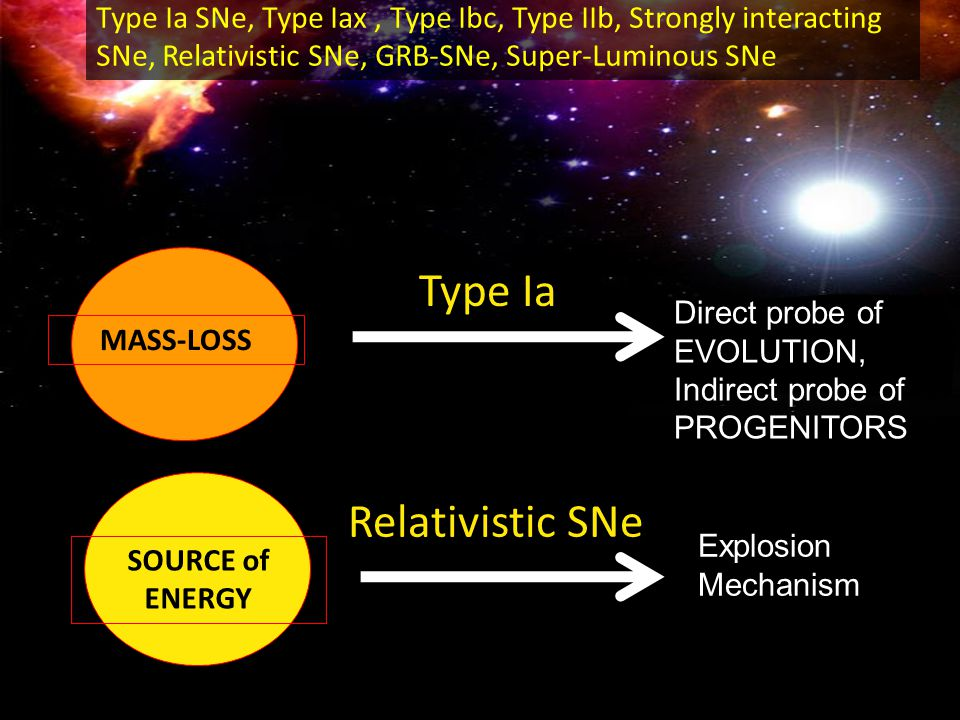 MASS-LOSS Direct probe of EVOLUTION, Indirect probe of PROGENITORS SOURCE of ENERGY Explosion Mechanism Type Ia SNe, Type Iax, Type Ibc, Type IIb, Strongly interacting SNe, Relativistic SNe, GRB-SNe, Super-Luminous SNe Type Ia Relativistic SNe