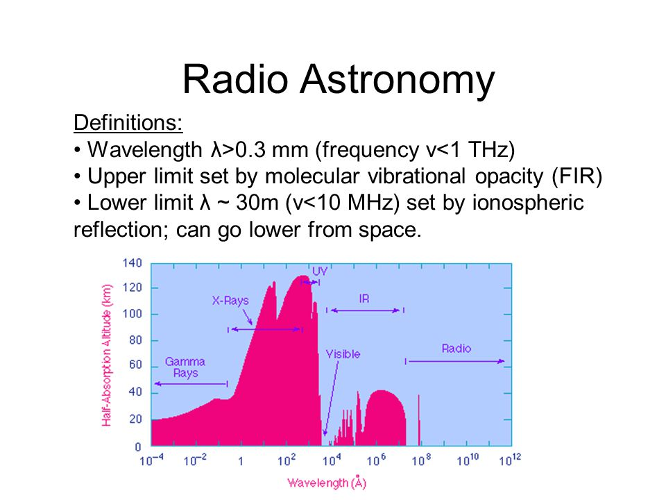 Definitions: Wavelength λ>0.3 mm (frequency ν<1 THz) Upper limit set by molecular vibrational opacity (FIR) Lower limit λ ~ 30m (ν<10 MHz) set by ionospheric reflection; can go lower from space.