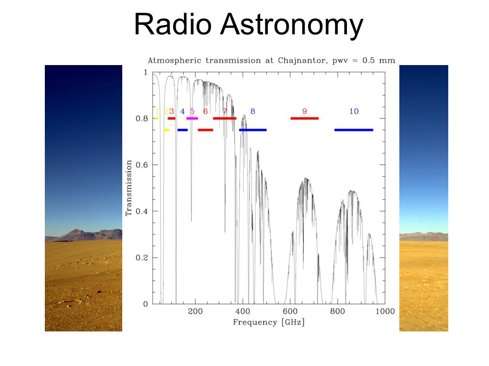 Radio Astronomy Some basic features: The Sun is a weak radio source + little atmospheric scattering: can observe during daytime The atmosphere is not perfectly transparent; water content a major factor