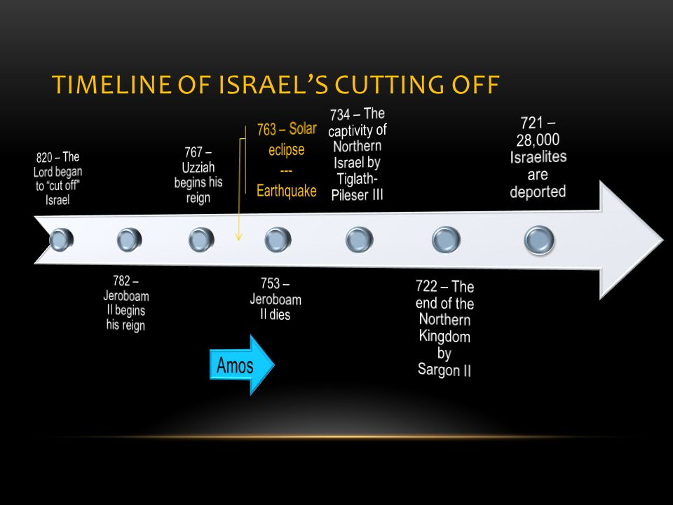 TIMELINE OF ISRAEL'S CUTTING OFF