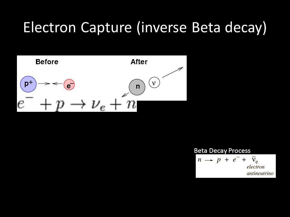 Electron Capture (inverse Beta decay) Beta Decay Process