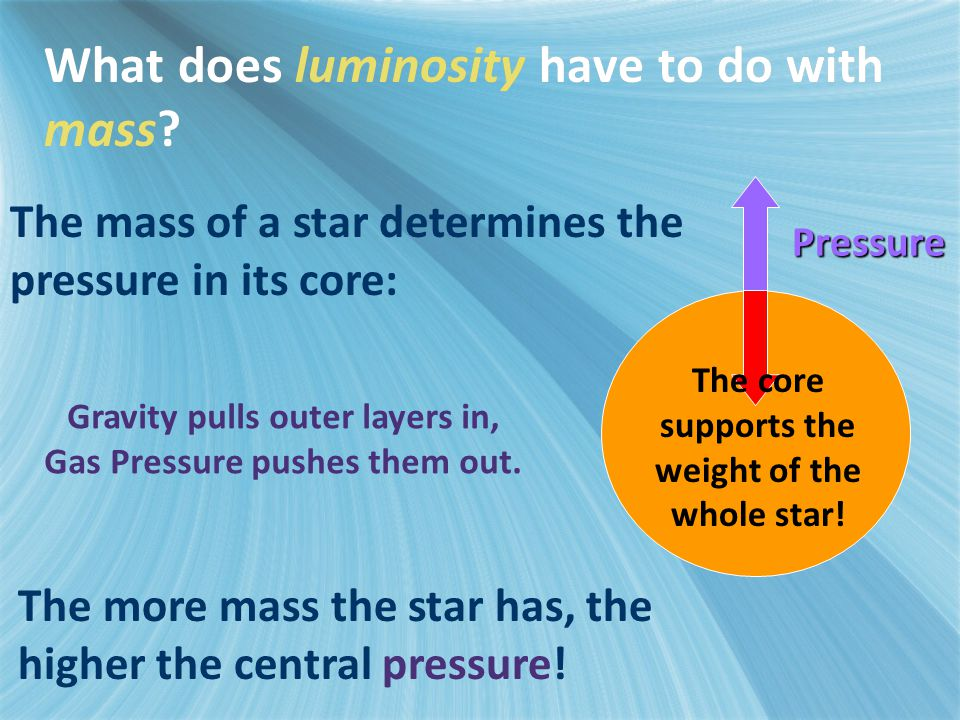 What does luminosity have to do with mass? The mass of a star determines the pressure in its core: Pressure Gravity pulls outer layers in, Gas Pressur