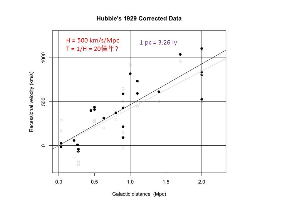H = 500 km/s/Mpc T = 1/H = 20 億年 1 pc = 3.26 ly