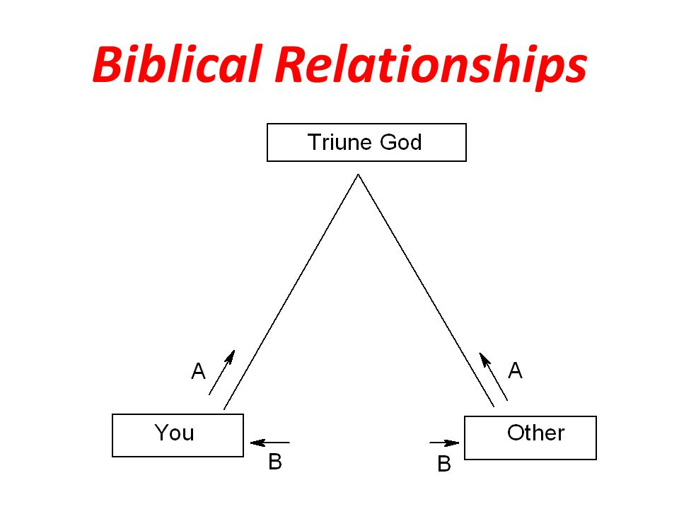 Biblical Relationships
