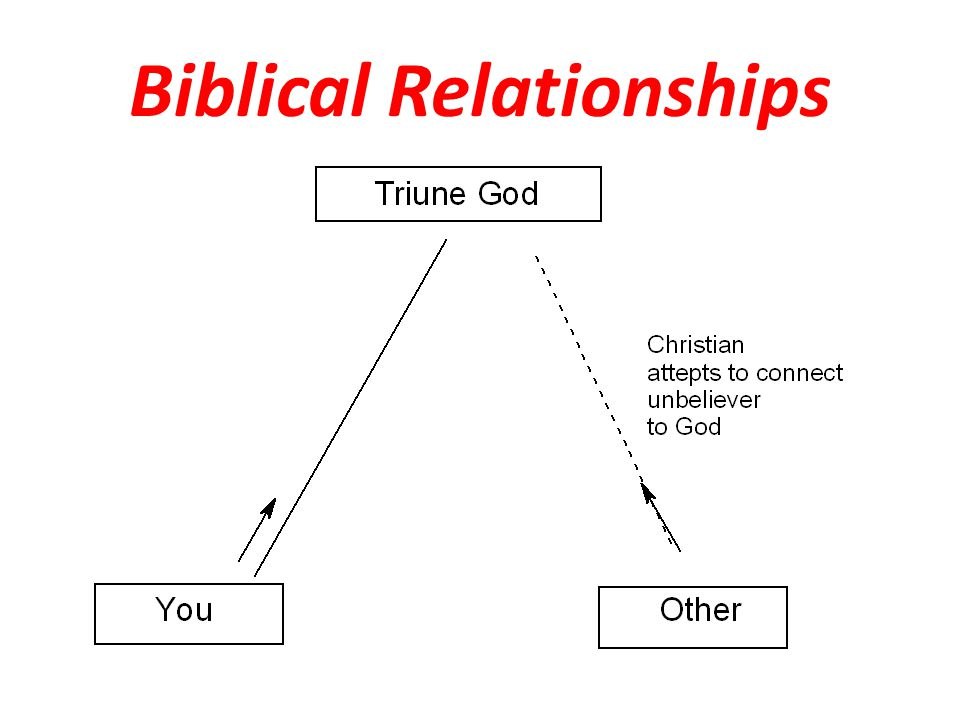 Relational Summary A Christian can have truly intimate relationships only with other Christians A Christian should not enter into an attempted deep relationship with a non-Christian If you are in such a relationship, the goal is to facilitate the non- Christian's relationship with God