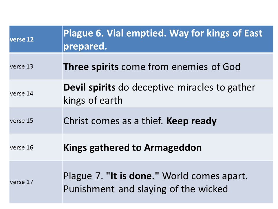 verse 12 Plague 6. Vial emptied. Way for kings of East prepared.