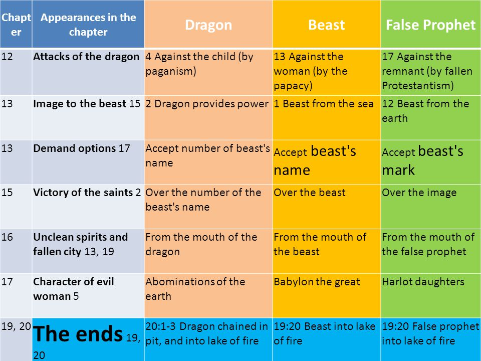 Chapt er Appearances in the chapter DragonBeastFalse Prophet 12Attacks of the dragon4 Against the child (by paganism) 13 Against the woman (by the papacy) 17 Against the remnant (by fallen Protestantism) 13Image to the beast 152 Dragon provides power1 Beast from the sea12 Beast from the earth 13Demand options 17Accept number of beast s name Accept beast s name Accept beast s mark 15Victory of the saints 2Over the number of the beast s name Over the beastOver the image 16Unclean spirits and fallen city 13, 19 From the mouth of the dragon From the mouth of the beast From the mouth of the false prophet 17Character of evil woman 5 Abominations of the earth Babylon the greatHarlot daughters 19, 20 The ends 19, 20 20:1-3 Dragon chained in pit, and into lake of fire 19:20 Beast into lake of fire 19:20 False prophet into lake of fire