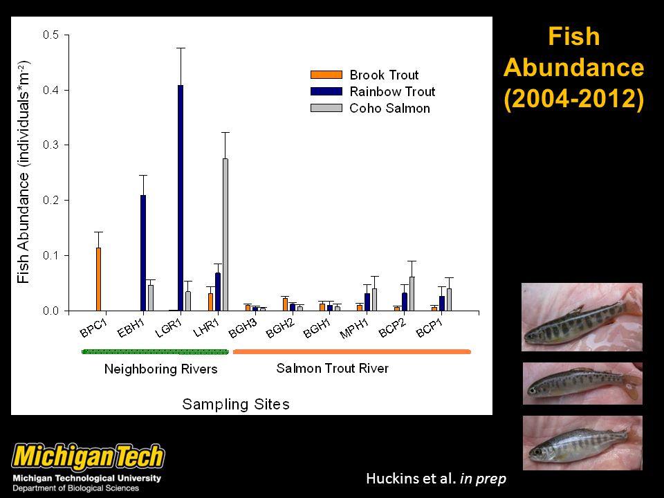 Fish Abundance (2004-2012) Huckins et al. in prep