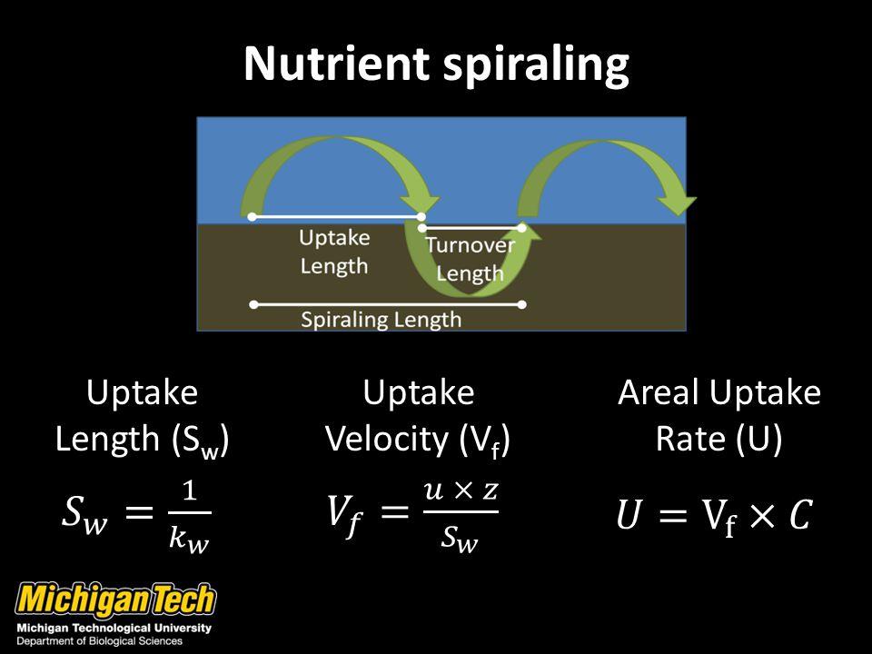 Nutrient spiraling Uptake Length (S w ) Uptake Velocity (V f ) Areal Uptake Rate (U)