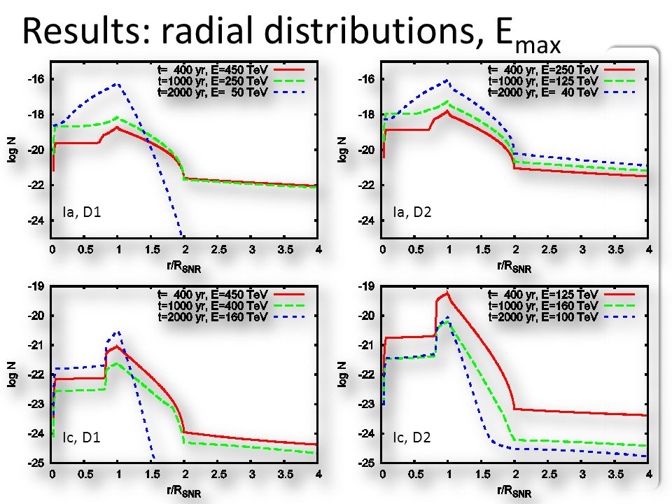 Results: radial distributions, E max Ia, D1Ia, D2 Ic, D1Ic, D2