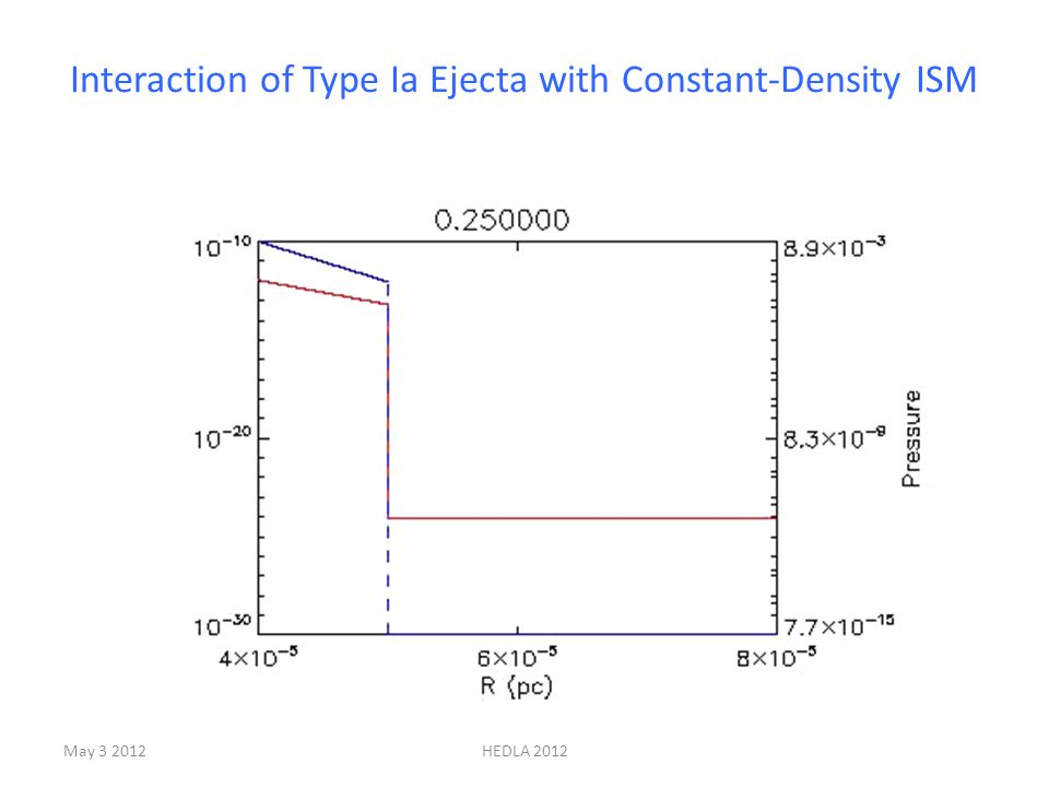 Interaction of Type Ia Ejecta with Constant-Density ISM May 3 2012HEDLA 2012