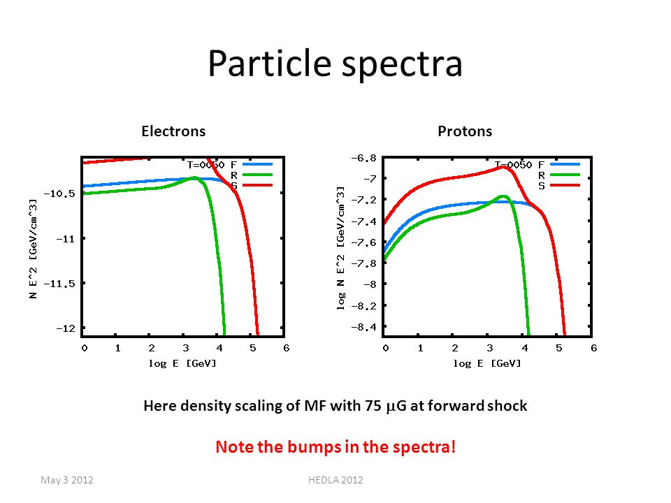 Particle spectra ElectronsProtons Here density scaling of MF with 75  G at forward shock Note the bumps in the spectra.