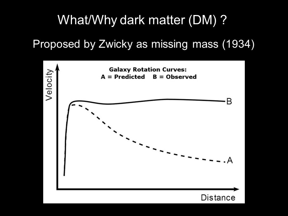 What/Why dark matter (DM) ? Undoubtedly exists, but properties unknown Interacting with other particles very weakly Proposed by Zwicky as missing mass