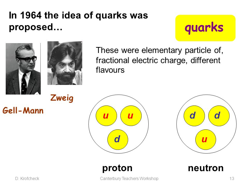 In 1964 the idea of quarks was proposed… quarks u d u proton d u d neutron Gell-Mann Zweig These were elementary particle of, fractional electric char