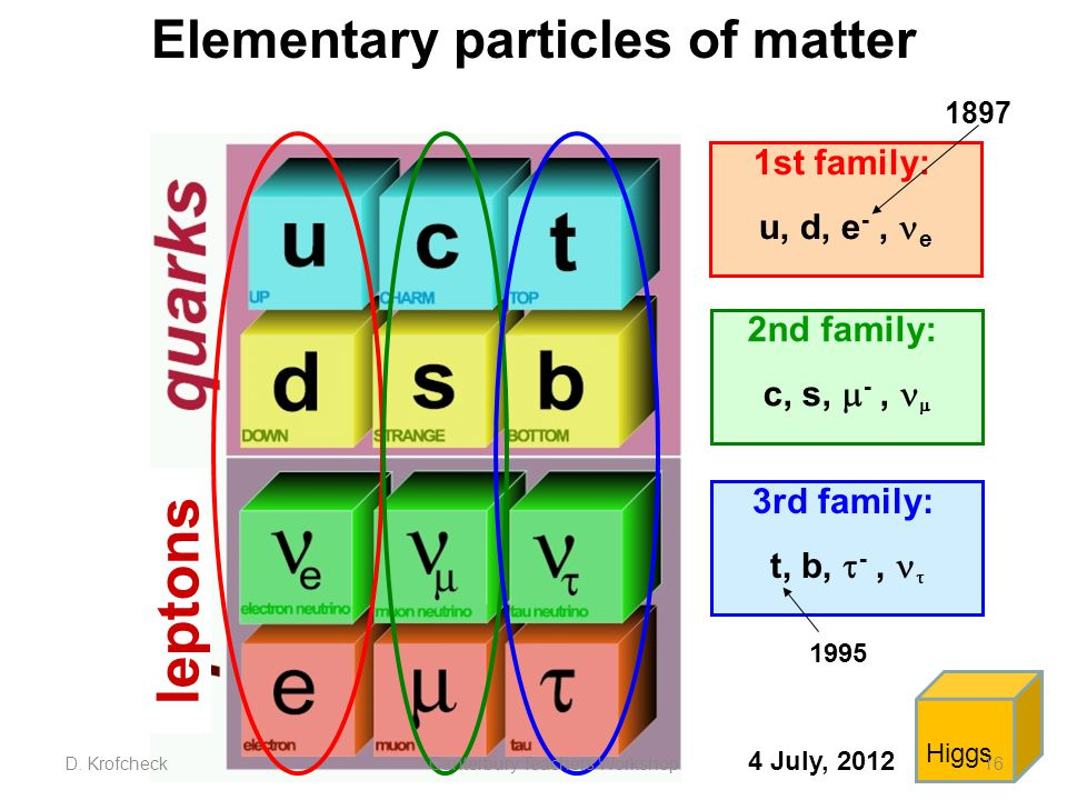 Elementary particles of matter 1st family: u, d, e -, e 2nd family: c, s,  -,  3rd family: t, b,  -,  leptons 1897 1995 Higgs 4 July, 2012 D.