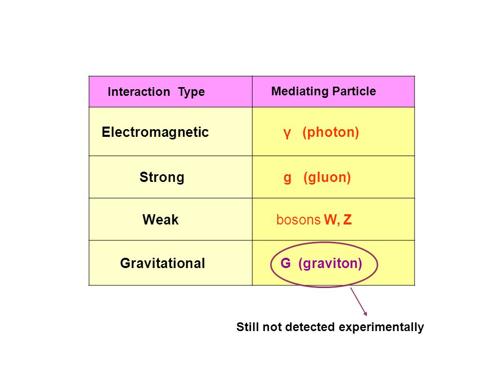 Interaction Type Electromagnetic γ (photon) Strong g (gluon) Weak bosons W, Z Gravitational G (graviton) Still not detected experimentally Mediating Particle