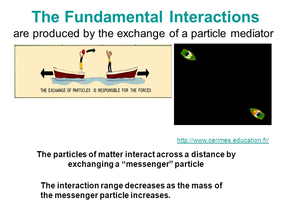 The Fundamental Interactions are produced by the exchange of a particle mediator The particles of matter interact across a distance by exchanging a messenger particle http://www.cerimes.education.fr/ The interaction range decreases as the mass of the messenger particle increases.