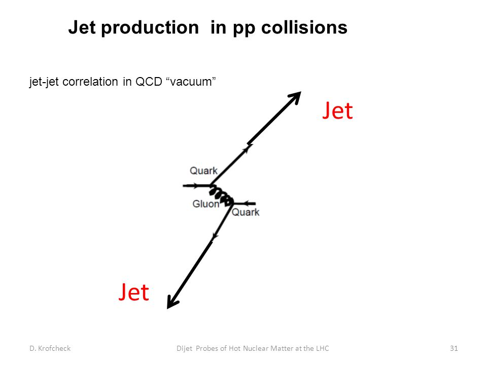 """Jet production in pp collisions jet-jet correlation in QCD """"vacuum"""" D. KrofcheckDijet Probes of Hot Nuclear Matter at the LHC31 Jet"""