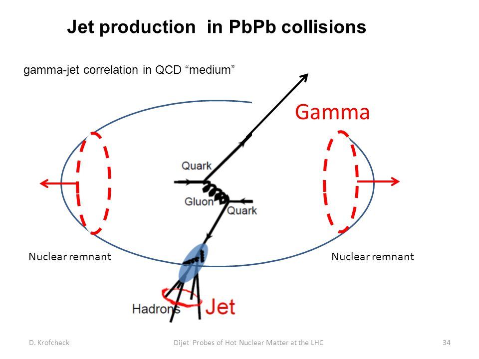Jet production in PbPb collisions D.