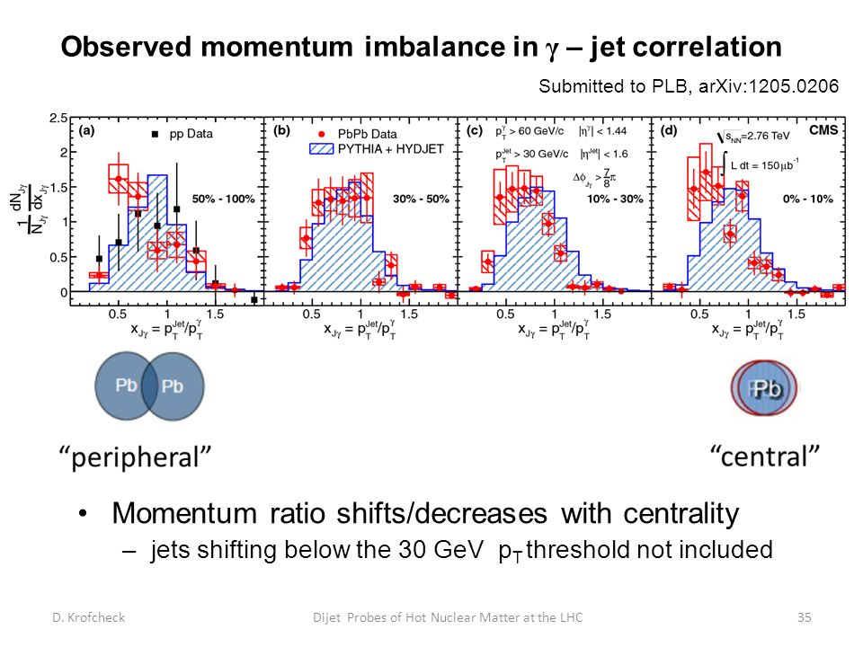 Momentum ratio shifts/decreases with centrality –jets shifting below the 30 GeV p T threshold not included Submitted to PLB, arXiv:1205.0206 Observed