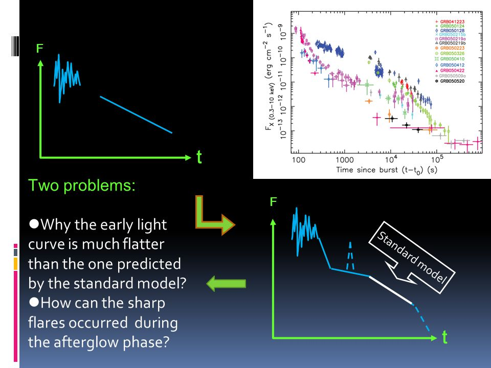 F t Two problems: Why the early light curve is much flatter than the one predicted by the standard model.