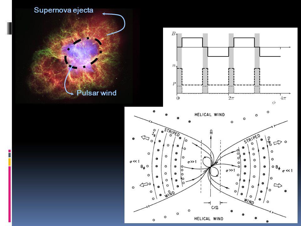 Supernova ejecta Pulsar wind