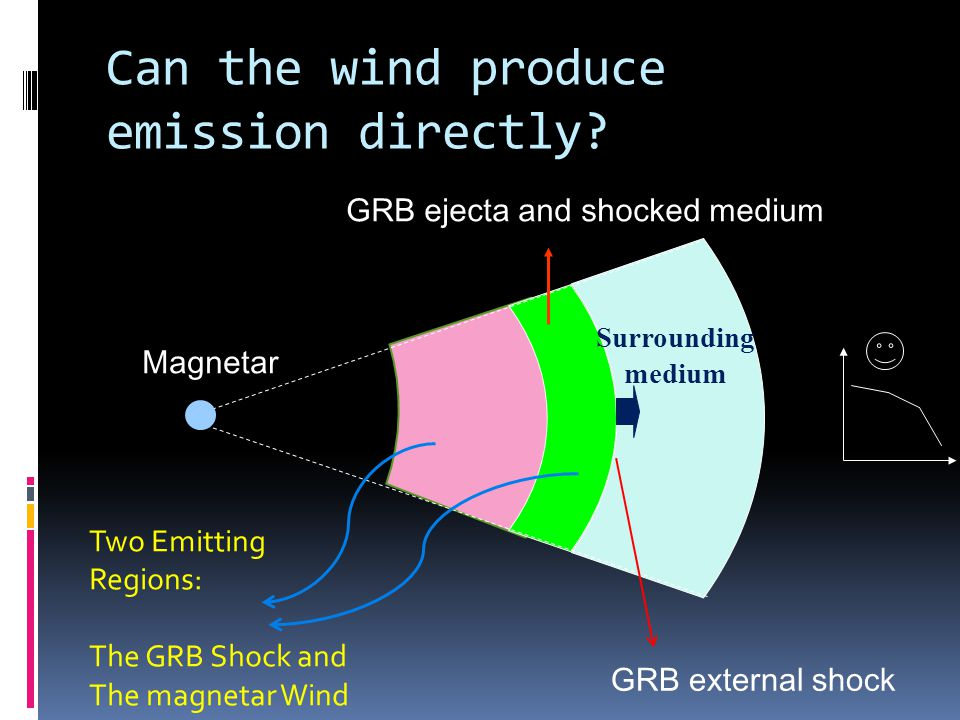 Surrounding medium GRB ejecta and shocked medium GRB external shock Magnetar Can the wind produce emission directly.