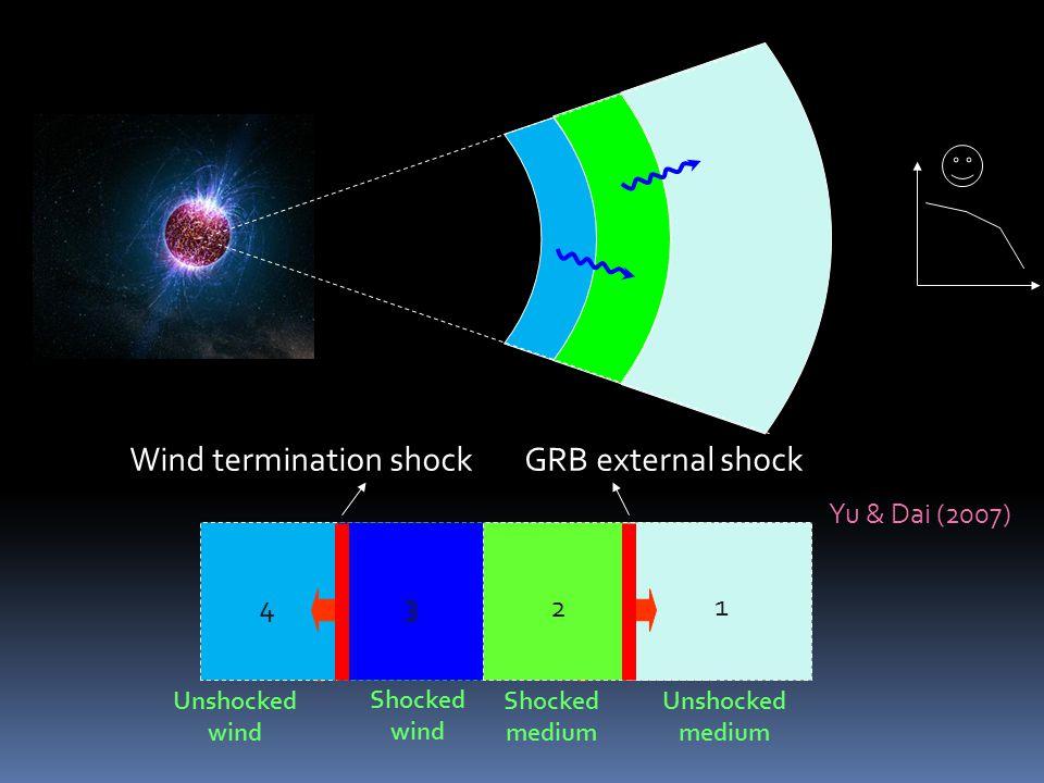 1 4 3 Unshocked medium Shocked medium Shocked wind Unshocked wind 2 Wind termination shockGRB external shock Yu & Dai (2007)