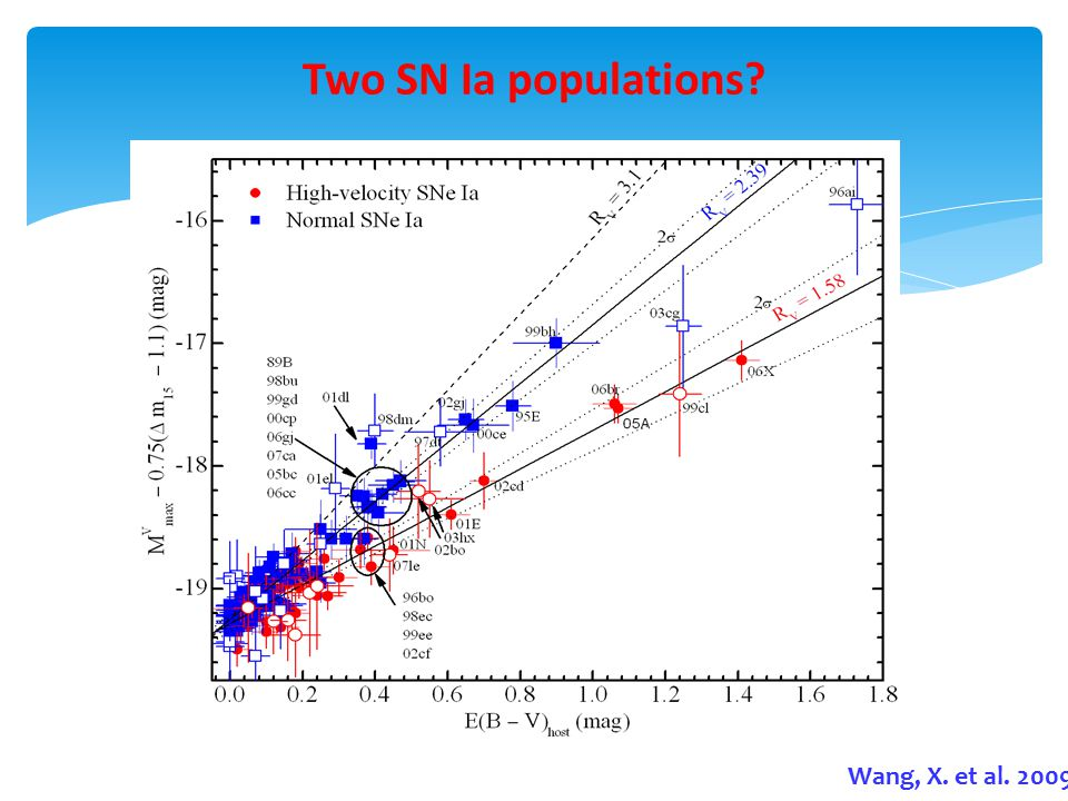 Two SN Ia populations Wang, X. et al. 2009