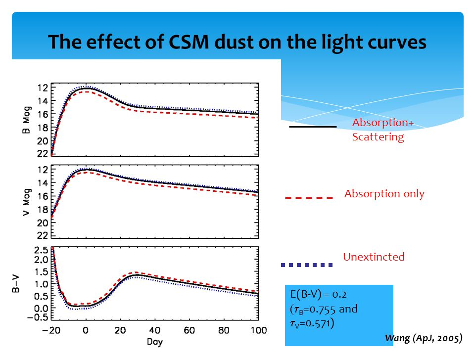 The effect of CSM dust on the light curves E(B-V) = 0.2  B =0.755 and  V =0.571) Absorption+ Scattering Absorption only Unextincted Wang (ApJ, 2005)