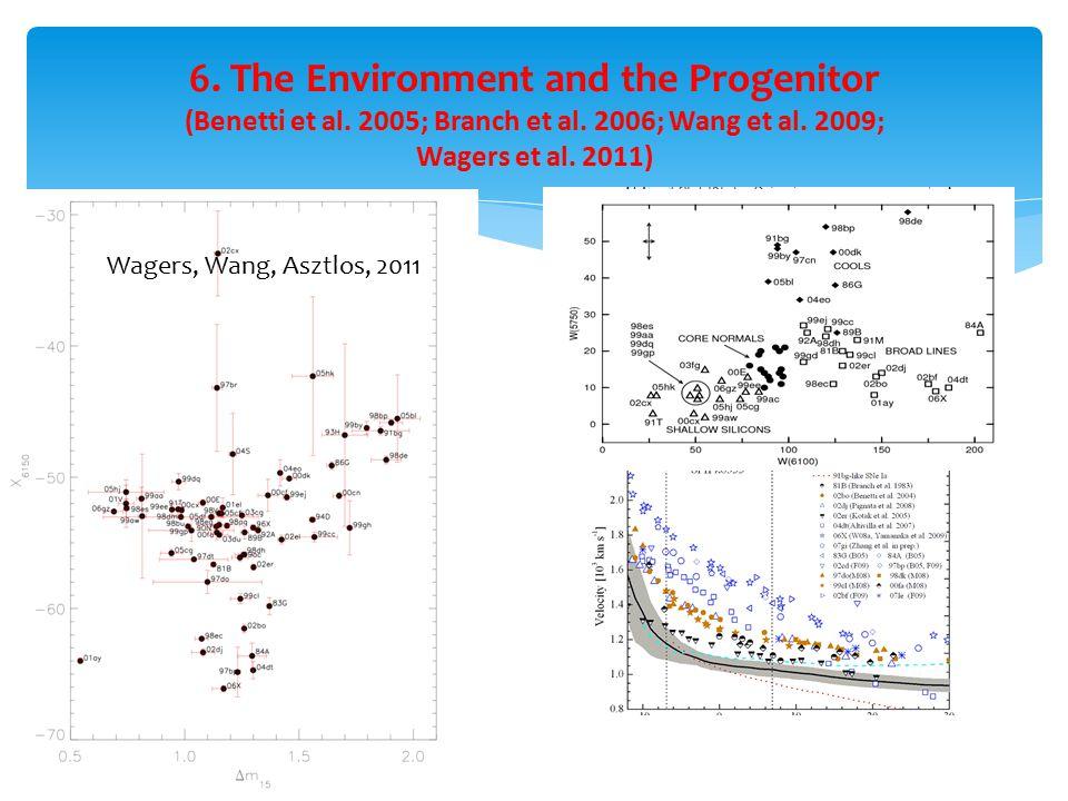 3.The High and Normal Velocity (Benetti et al. 2005; Branch et al.