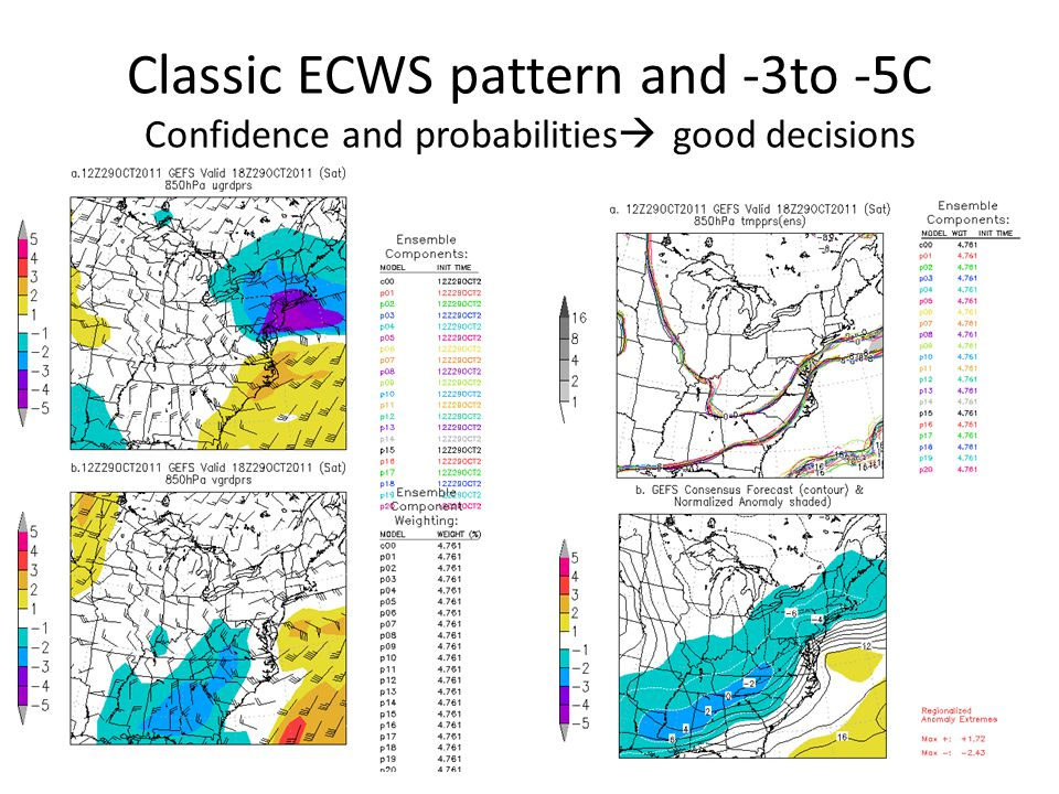 Classic ECWS pattern and -3to -5C Confidence and probabilities  good decisions