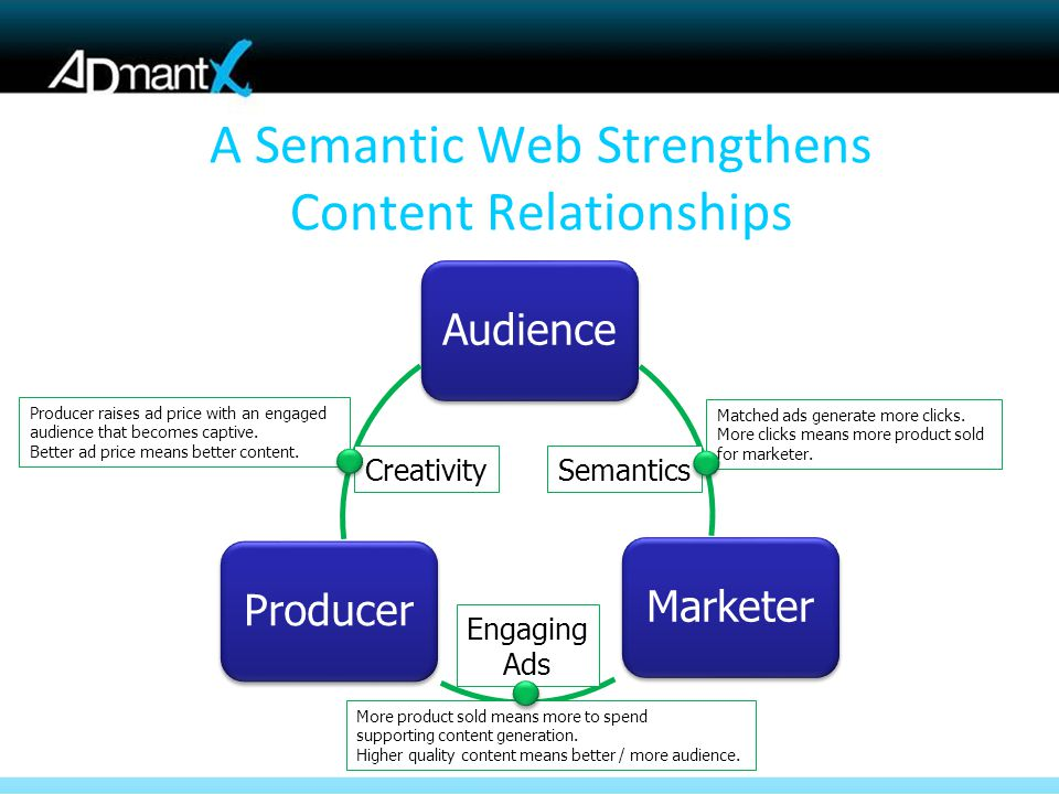 Audience Marketer Producer A Semantic Web Strengthens Content Relationships SemanticsCreativity Matched ads generate more clicks.