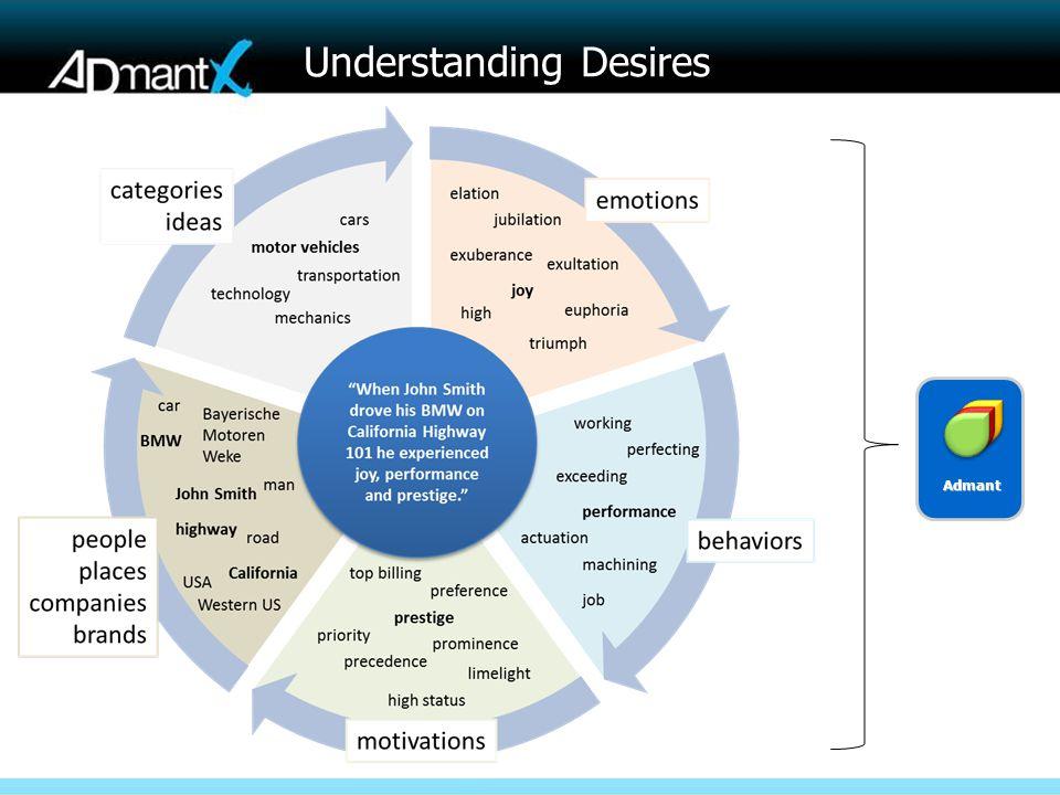 Understanding Desires Admant