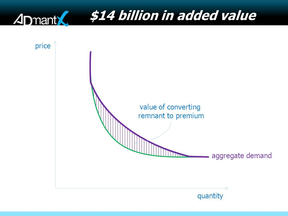 quantity price aggregate demand value of converting remnant to premium $14 billion in added value