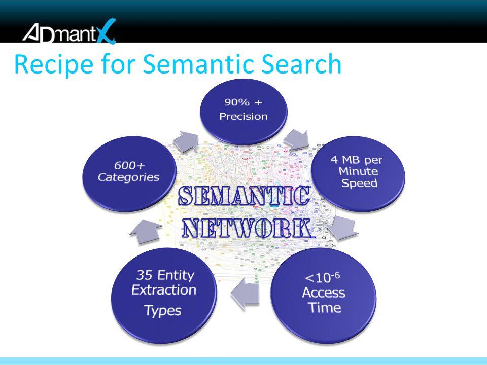 Recipe for Semantic Search