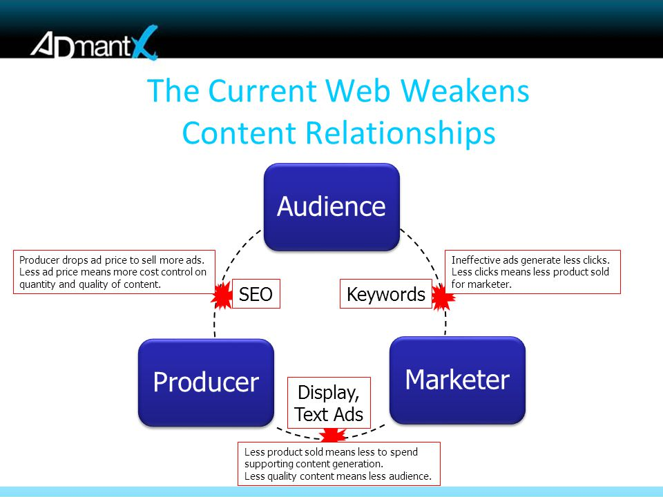 Audience Marketer Producer The Current Web Weakens Content Relationships KeywordsSEO Ineffective ads generate less clicks.