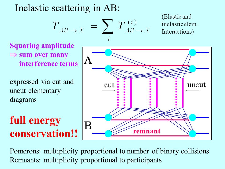 Inelastic scattering in AB: Squaring amplitude  sum over many interference terms expressed via cut and uncut elementary diagrams full energy conservation!.