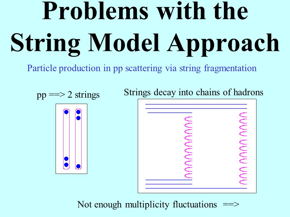 Problems with the String Model Approach Particle production in pp scattering via string fragmentation pp ==> 2 strings Strings decay into chains of hadrons Not enough multiplicity fluctuations ==>