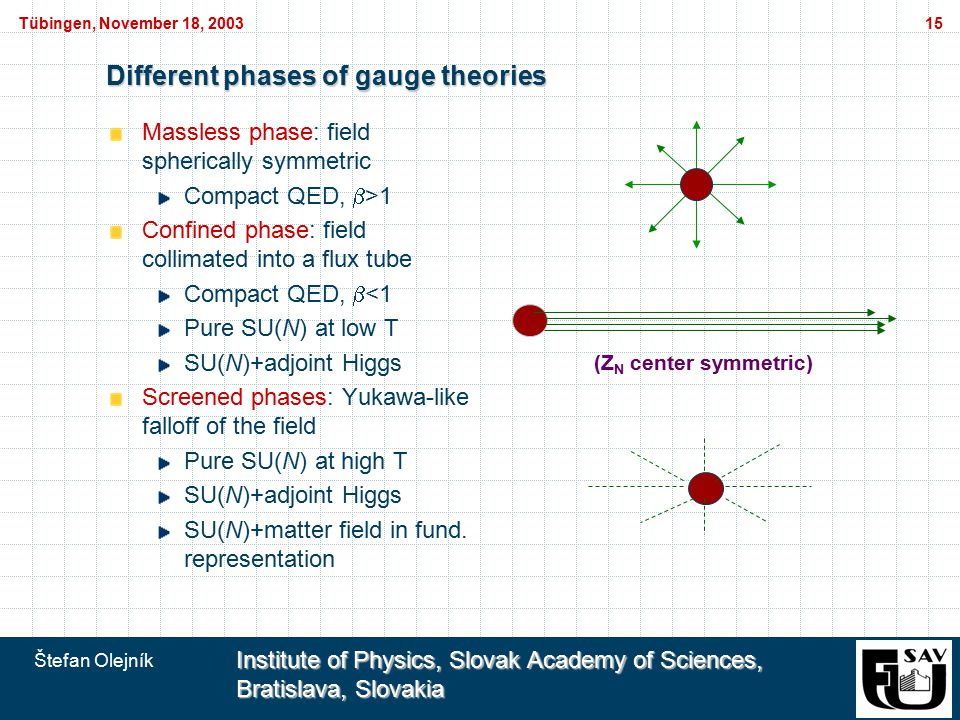 Štefan Olejník Institute of Physics, Slovak Academy of Sciences, Bratislava, Slovakia Tübingen, November 18, 200315 Different phases of gauge theories Massless phase: field spherically symmetric Compact QED,  >1 Confined phase: field collimated into a flux tube Compact QED,  <1 Pure SU(N) at low T SU(N)+adjoint Higgs Screened phases: Yukawa-like falloff of the field Pure SU(N) at high T SU(N)+adjoint Higgs SU(N)+matter field in fund.