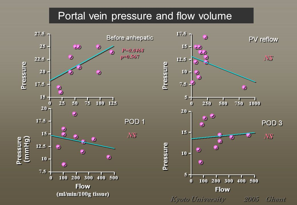 Pressure P=0.0468 ρ=0.567 P=0.0468 ρ=0.567 Before anhepatic Flow Pressure NS POD 3 Flow (ml/min/100g tissue) Flow (ml/min/100g tissue) Pressure (mmHg) Pressure (mmHg) NS POD 1 Pressure NS PV reflow Portal vein pressure and flow volume Kyoto University 2005 Ghent