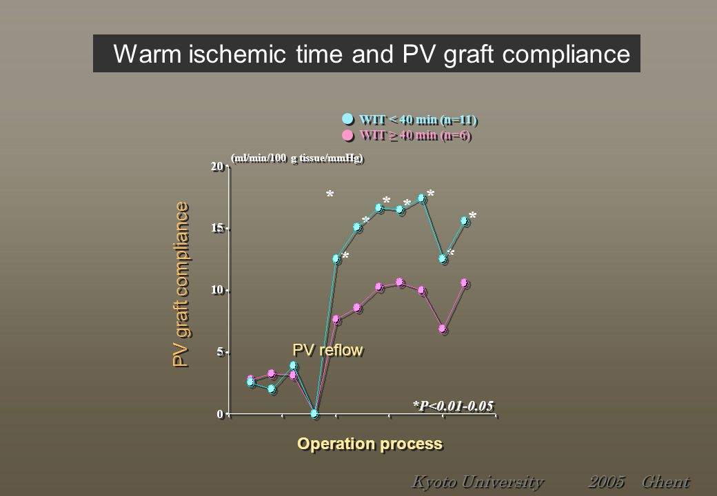 PV graft compliance Operation process WIT < 40 min (n=11) WIT ≥ 40 min (n=6) WIT < 40 min (n=11) WIT ≥ 40 min (n=6) * * * * * * * * *P<0.01-0.05 (ml/min/100 g tissue/mmHg) PV reflow Warm ischemic time and PV graft compliance Kyoto University 2005 Ghent