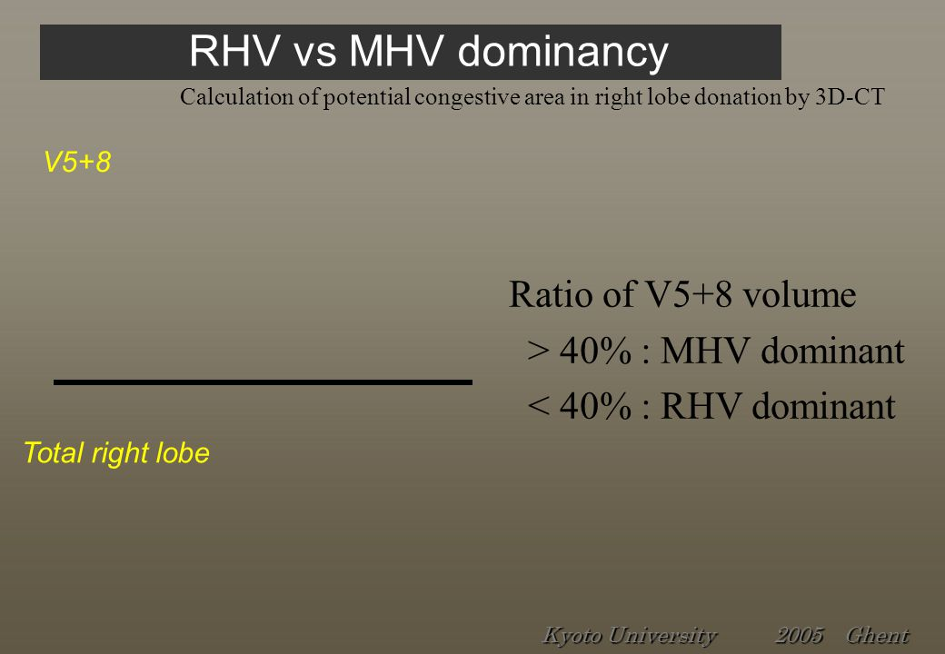 RHV vs MHV dominancy Calculation of potential congestive area in right lobe donation by 3D-CT Ratio of V5+8 volume > 40% : MHV dominant < 40% : RHV dominant V5+8 Total right lobe Kyoto University 2005 Ghent