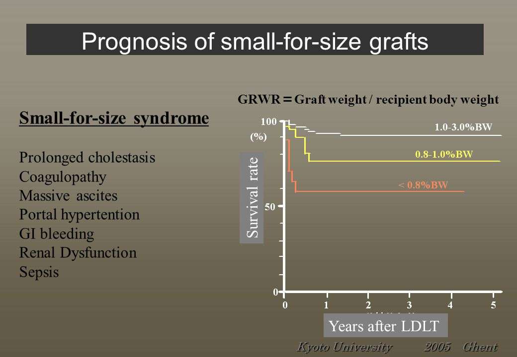 Prognosis of small-for-size grafts GRWR = Graft weight / recipient body weight Small-for-size syndrome Prolonged cholestasis Coagulopathy Massive ascites Portal hypertention GI bleeding Renal Dysfunction Sepsis Years after LDLT Survival rate Kyoto University 2005 Ghent