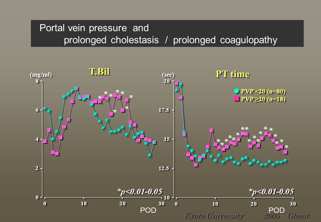 Ascites (mmHg) (ml/50kg) PVP P<0.0001 R=0.556 (n=98) P<0.0001 R=0.556 (n=98) Portal vein pressure and ascites Kyoto University 2005 Ghent